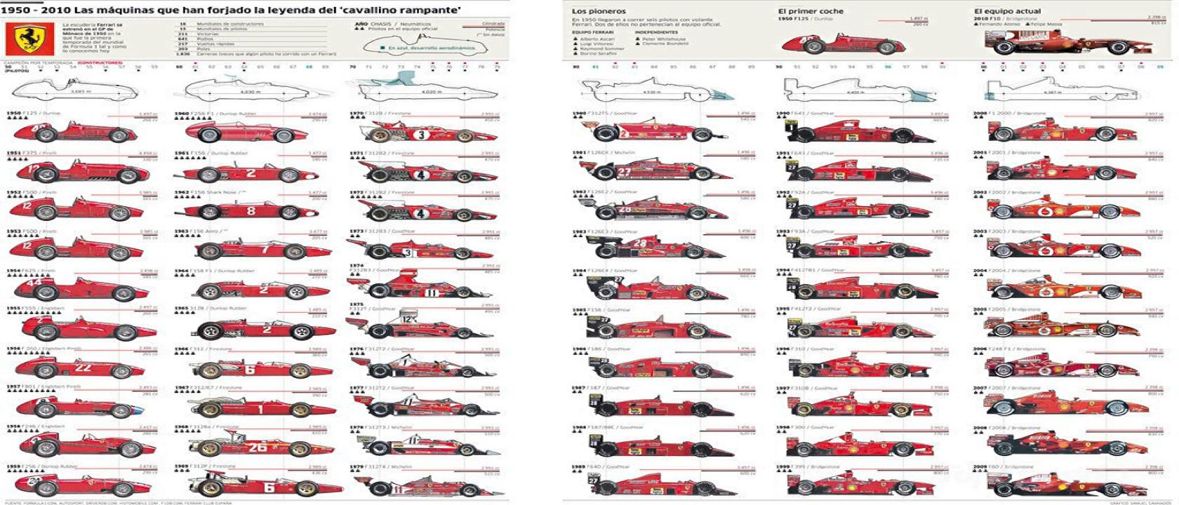 Ferrari Evolution Formula One Art Genius